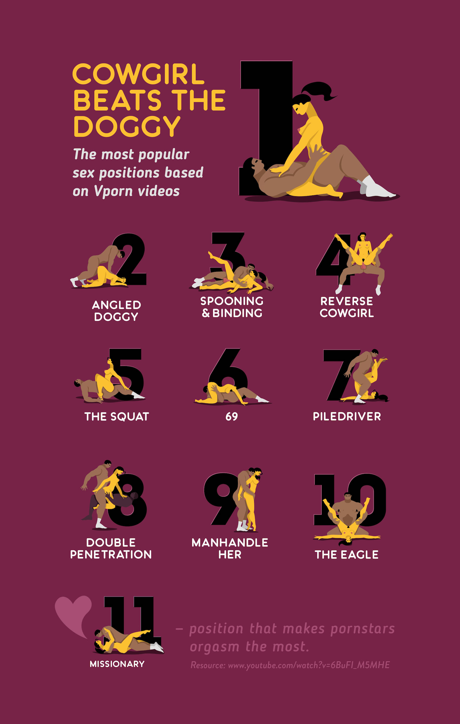 most popular sex positions