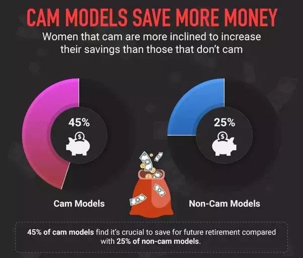 cam models save more money